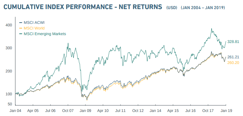 MSCI ETF Performance & Wachstum