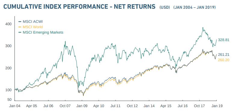 MSCI ETF Performance & Wachstum
