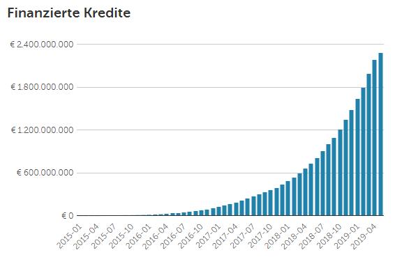 P2P Kredite Statistik