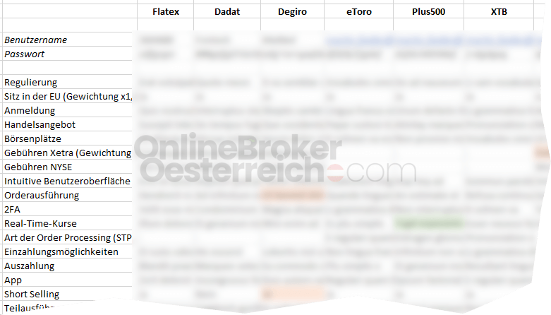 Broker Test-Kriterien